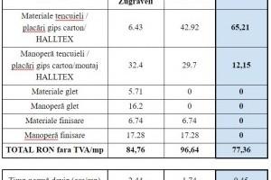 Comparatie costuri